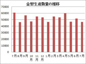 7月の金型生産実績