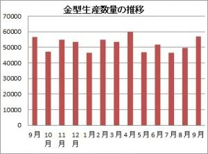 9月の金型生産実績