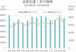4月の金型生産実績