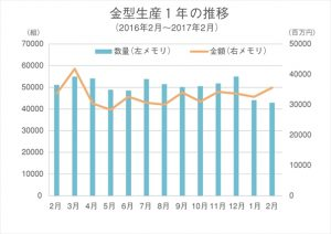 金型生産1年の推移16年2月〜