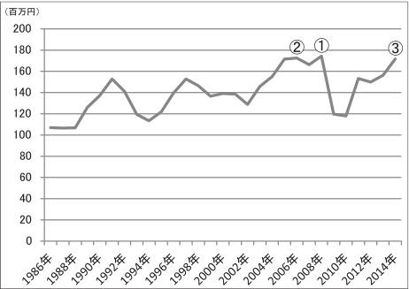 日本の金型メーカー1社あたりの生産額・直近30年の推移