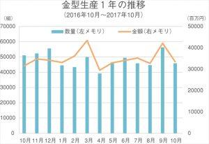 金型生産1年の推移(17.10月)