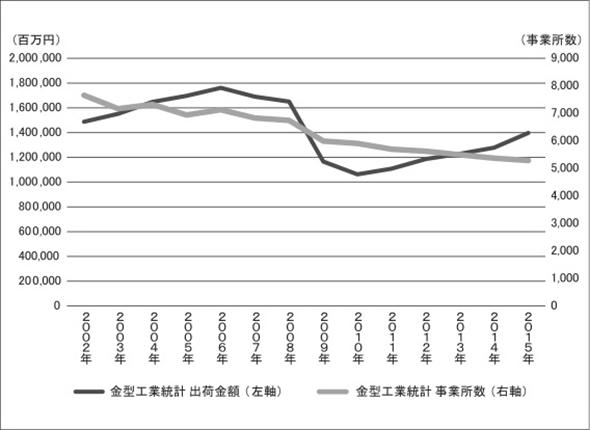 金型の出荷額及び事業所数の推移