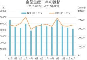 2017年12月の金型生産実績