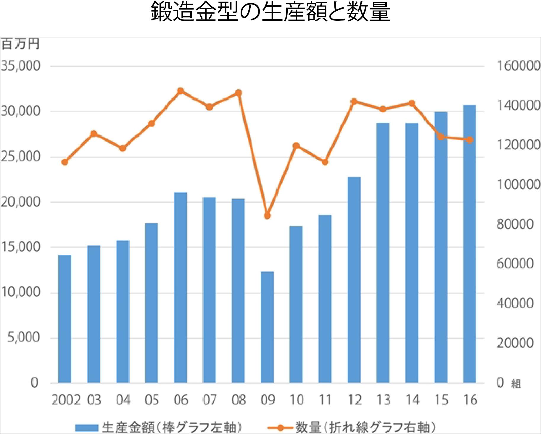 鍛造金型の生産額と数量