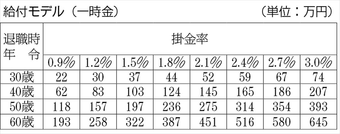 【検証】変わる金型基金 新たな船出4<br>退職金の一部を年金化