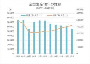 金型生産10年の推移