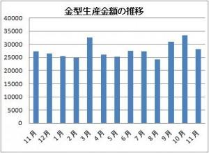 140210金型HP⑤面 金型生産金額の推移 11月の金型生産実績