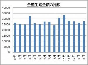 2014年2月金型生産金額の推移
