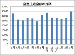 3月の金型生産実績