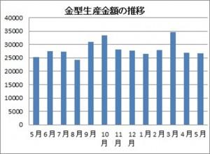 5月の金型生産実績