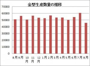 金型生産数量の推移