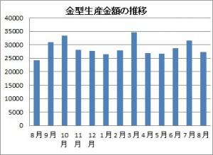 8月の金型生産実績
