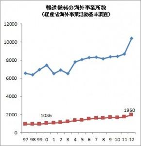 輸送機械の海外事業所数