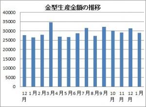 金型生産金額の推移
