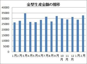 2月の金型生産実績
