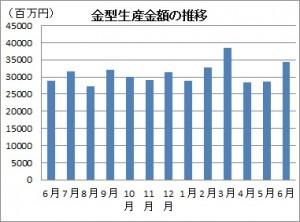 6月の金型生産実績