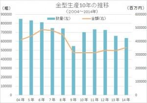 10月の金型生産実績