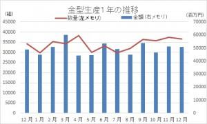 12月の金型生産実績