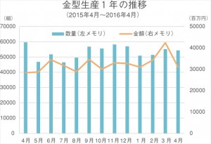 金型生産〈4月〉