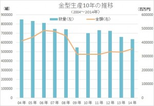 11月の金型生産実績