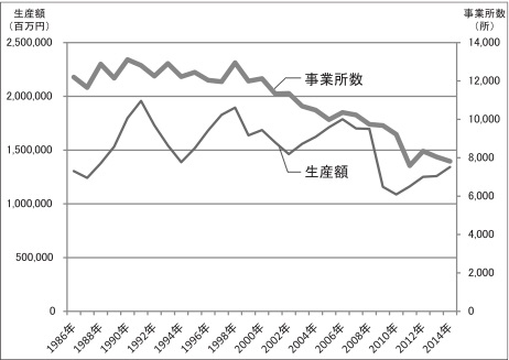 日本の金型の生産額と事業所数の直近30年の推移
