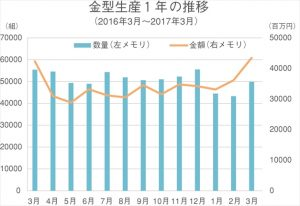 金型生産1年の推移(3月)