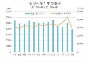 金型生産1年の推移(4月)