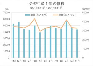 金型生産1年の推移(17.11月)