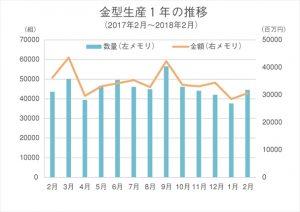 金型生産1年の推移(18.2月)