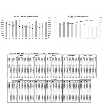 前年同月比 19.7%減の305億800万円12月金型生産実績